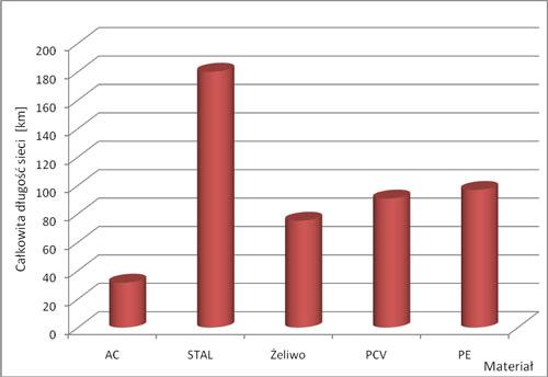 wykres_struktura_materialowa_wodociagow
